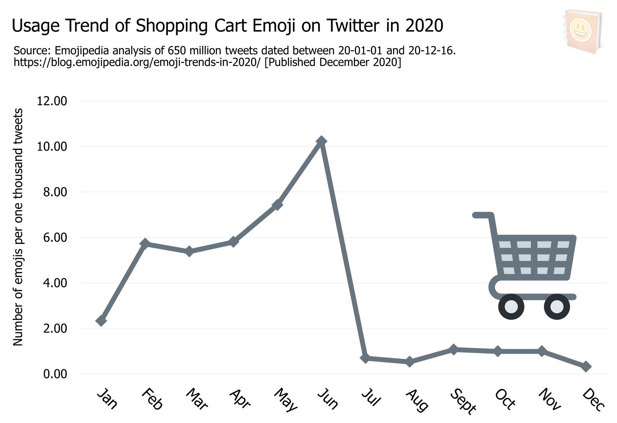 Emoji-Trends-In-2020---Usage-Trend-of-Shopping-Cart-Emoji-on-Twitter-in-2020