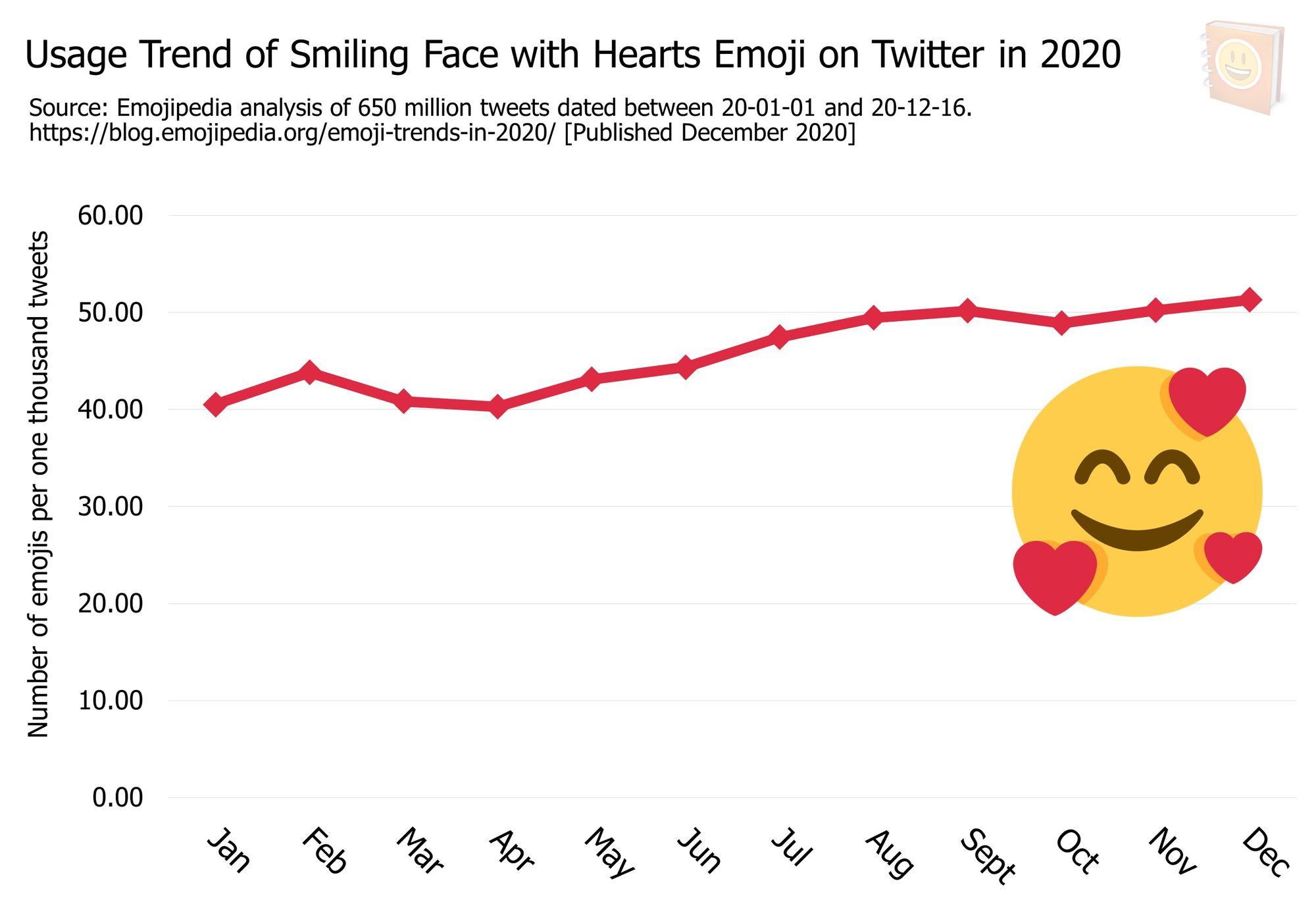 Emoji-Trends-In-2020---Usage-Trend-of-Smiling-Face-with-Hearts-Emoji-on-Twitter-in-2020