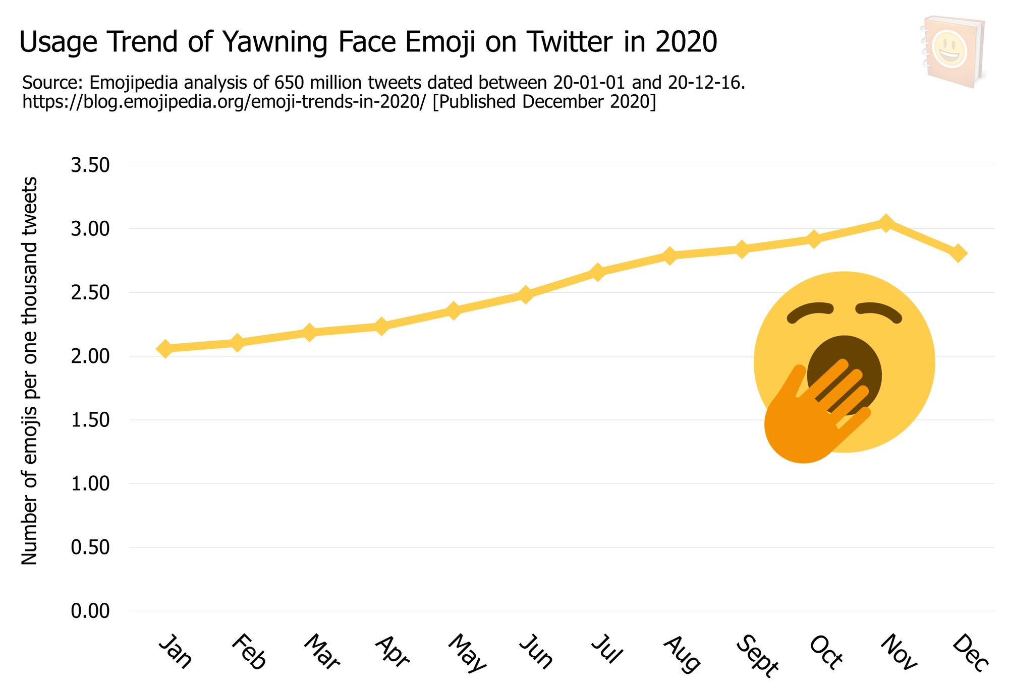 Emoji-Trends-In-2020---Usage-Trend-of-Yawning-Face-Emoji-on-Twitter-in-2020