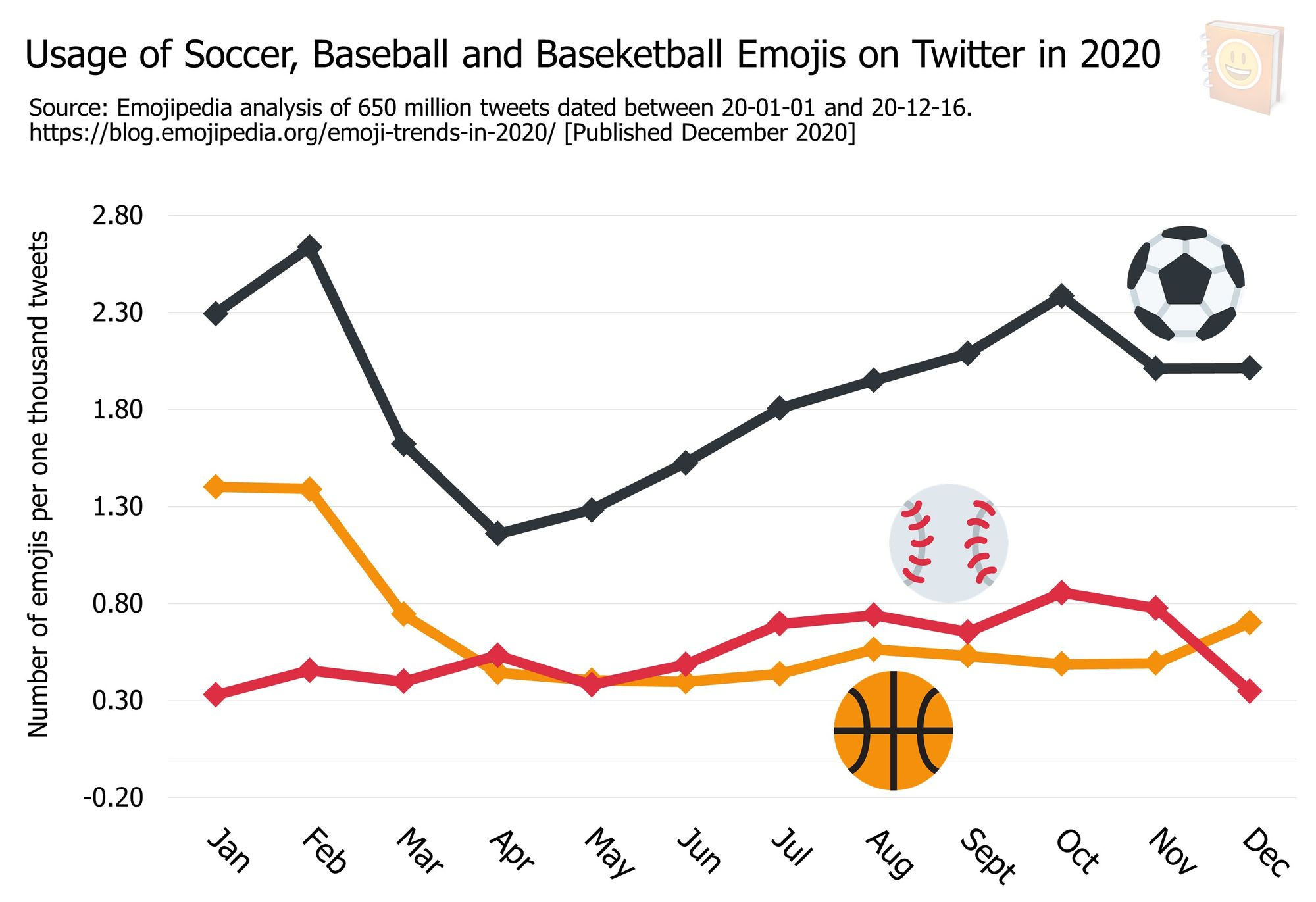 Emoji-Trends-In-2020---Usage-of-Soccer--Baseball-and-Baseketball-Emojis-on-Twitter-in-2020