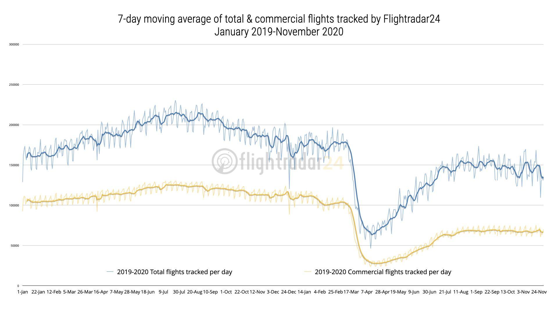 flightradar24-2020-plane-data