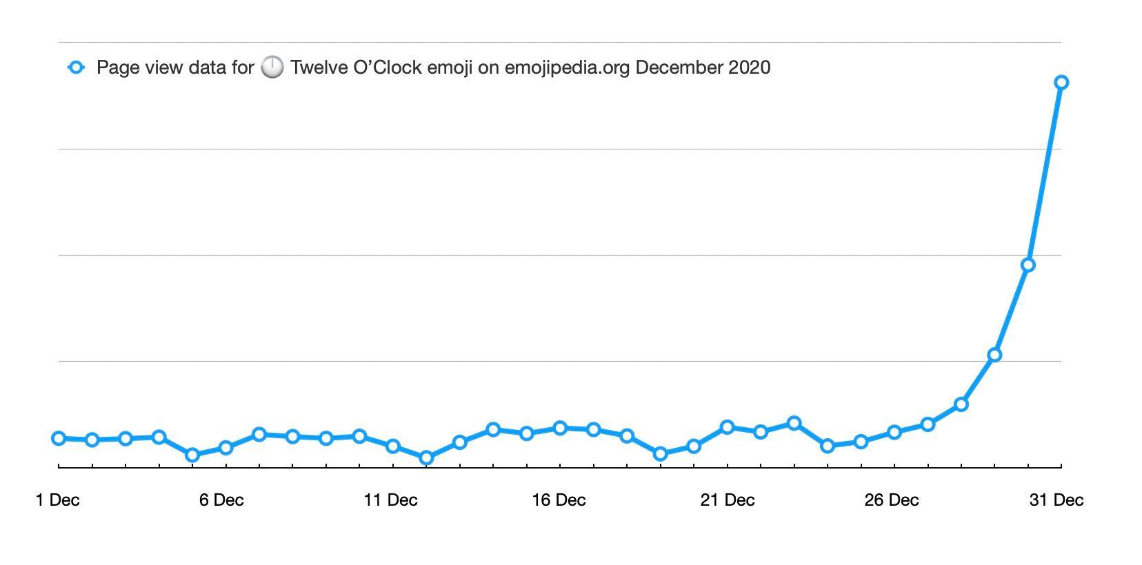 emojipedia-graph-12-o-clock-emoji-new-years-eve