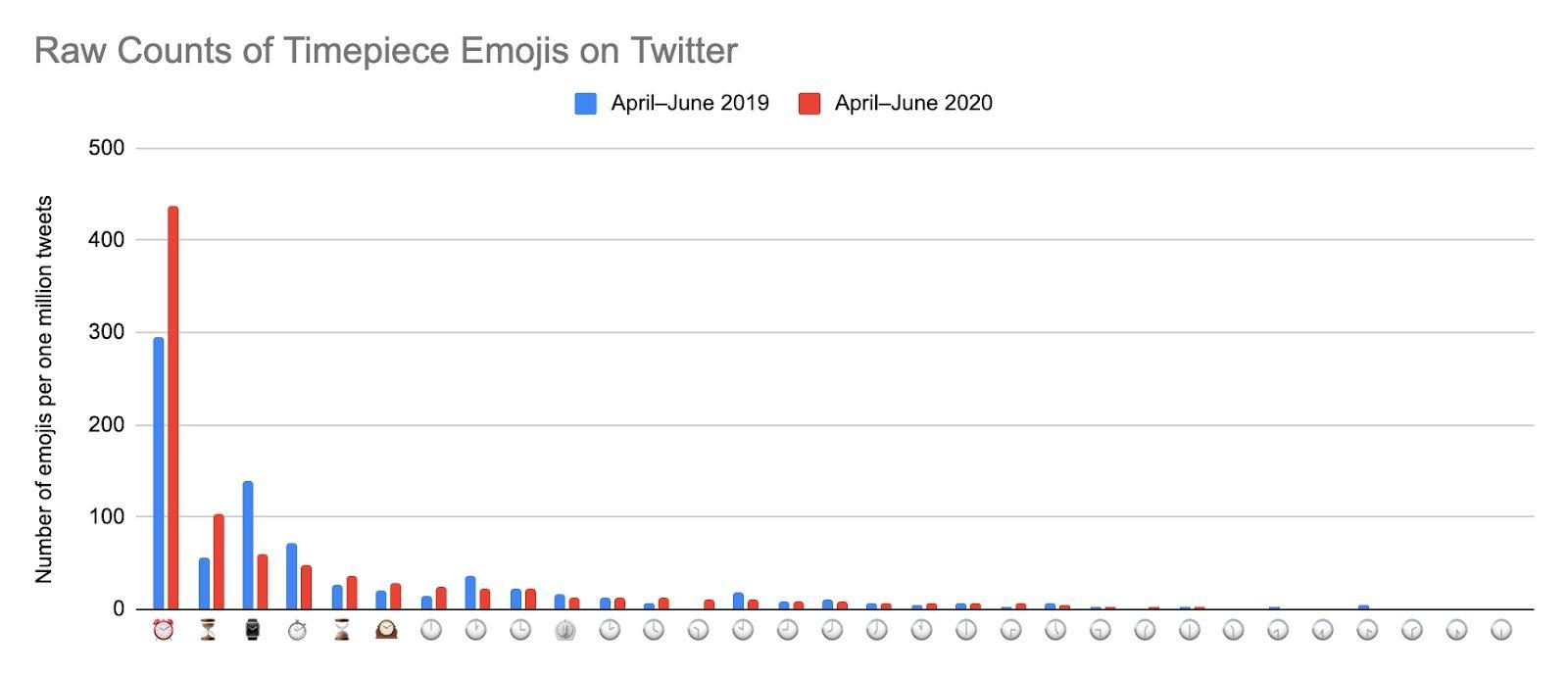 raw-counts-emoji-timepieces-twitter-emojipedia-2019-2020