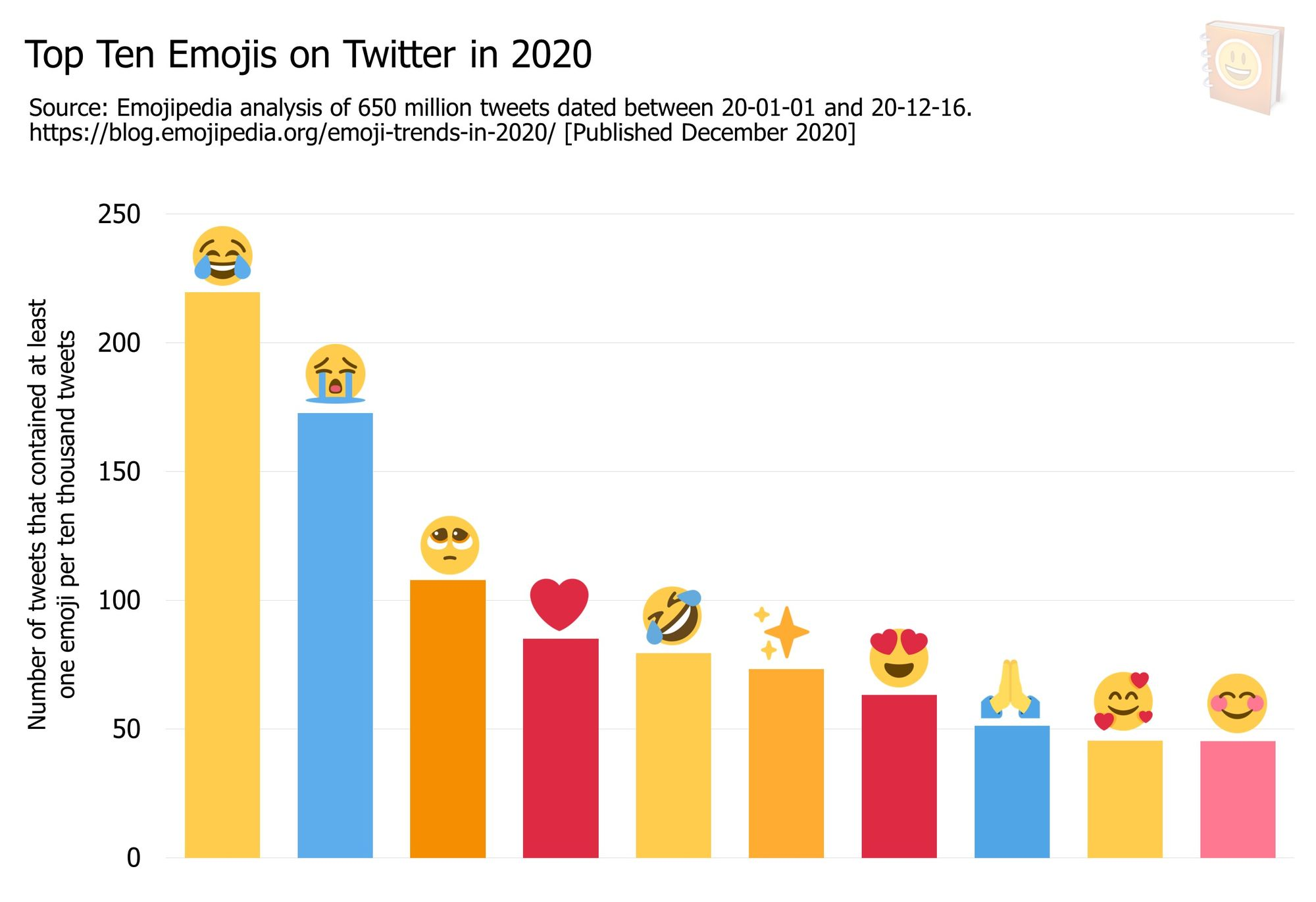 Emoji-Trends-In-2020---Top-Ten-Emojis-on-Twitter-in-2020-1