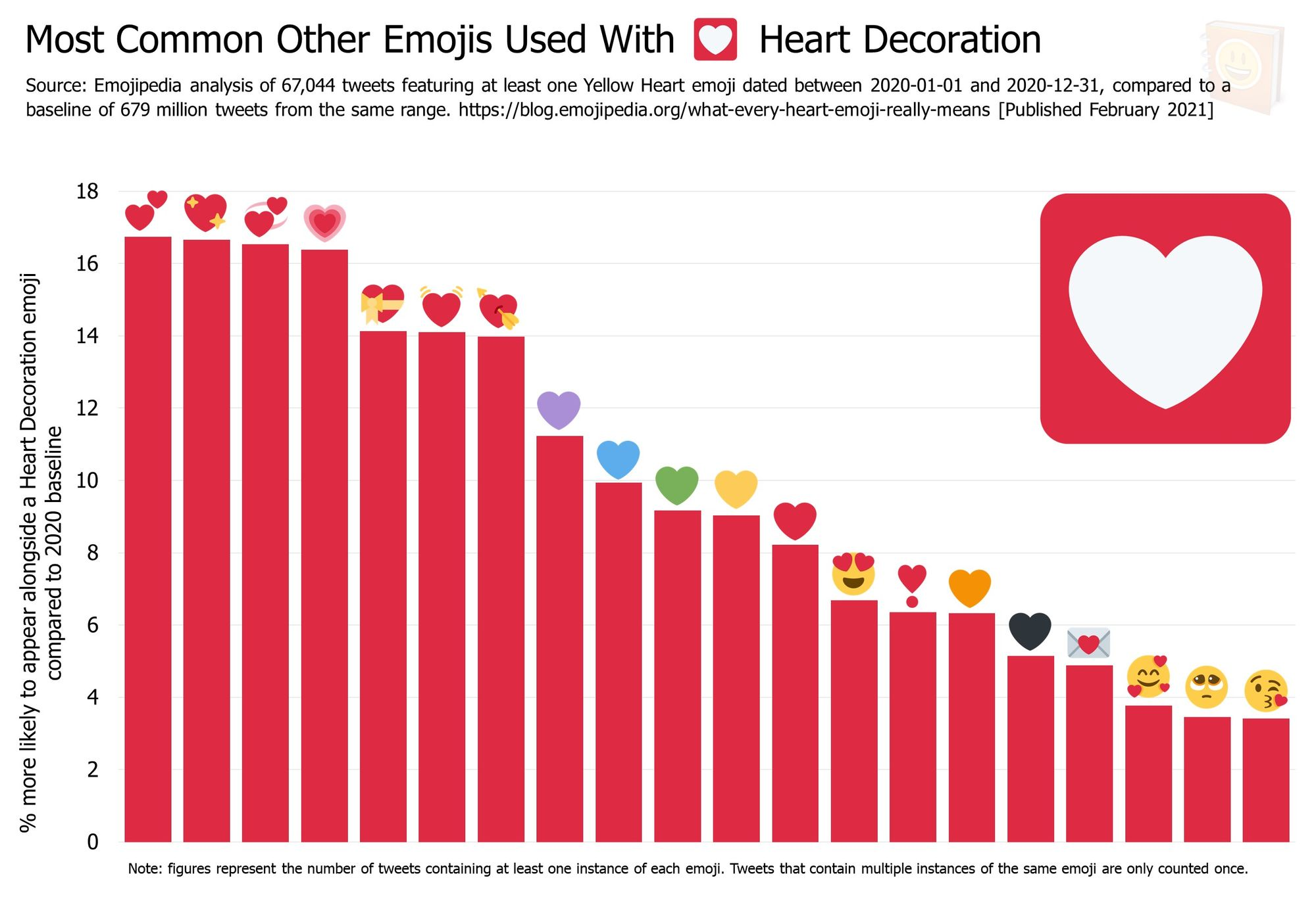 Emojipedia-Blog---What-Every-Heart-Emoji-Really-Means---Most-Common-Other-Emojis-Used-With-------Heart-Decoration