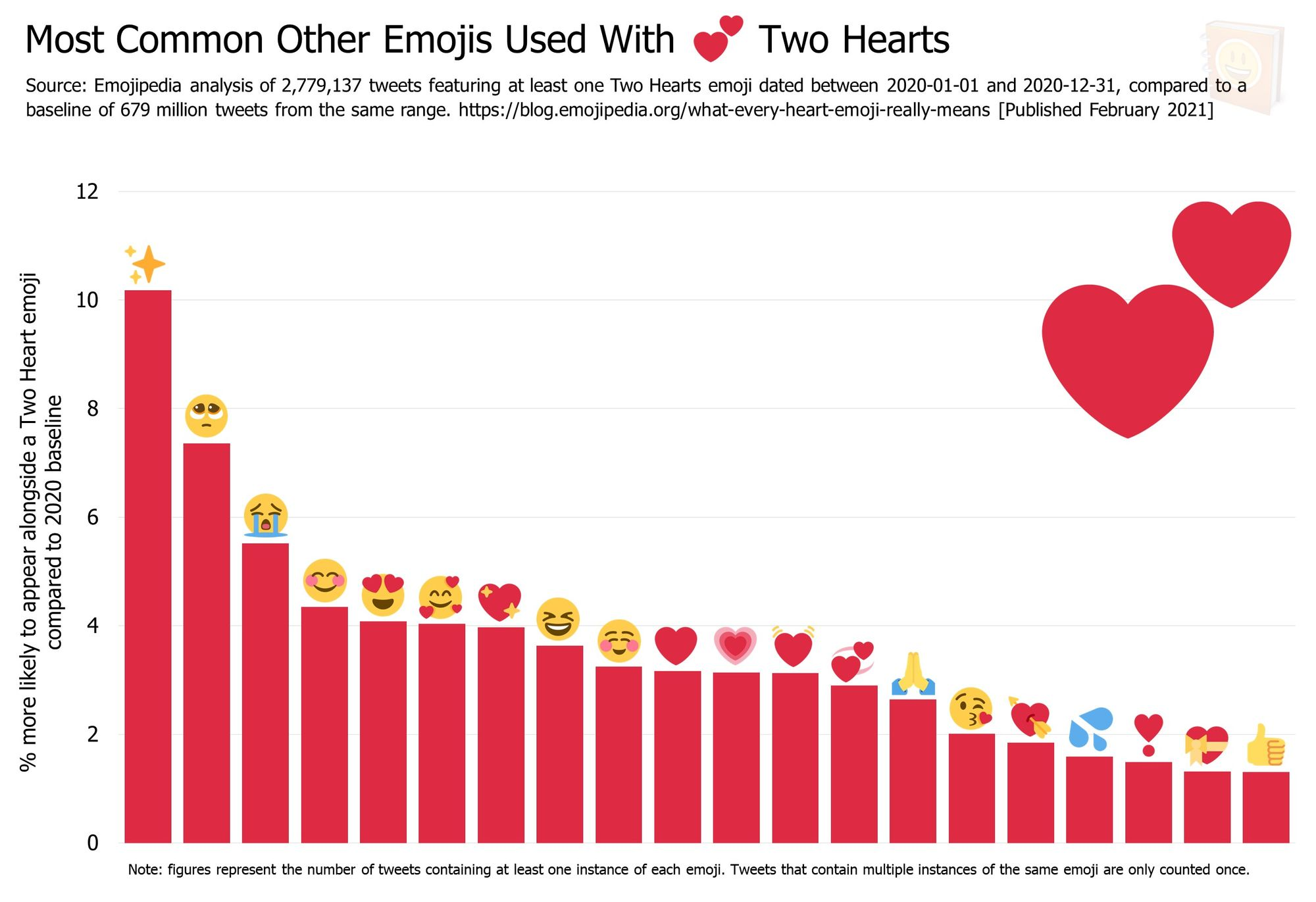 Emojipedia-Blog---What-Every-Heart-Emoji-Really-Means---Most-Common-Other-Emojis-Used-With-------Two-Hearts
