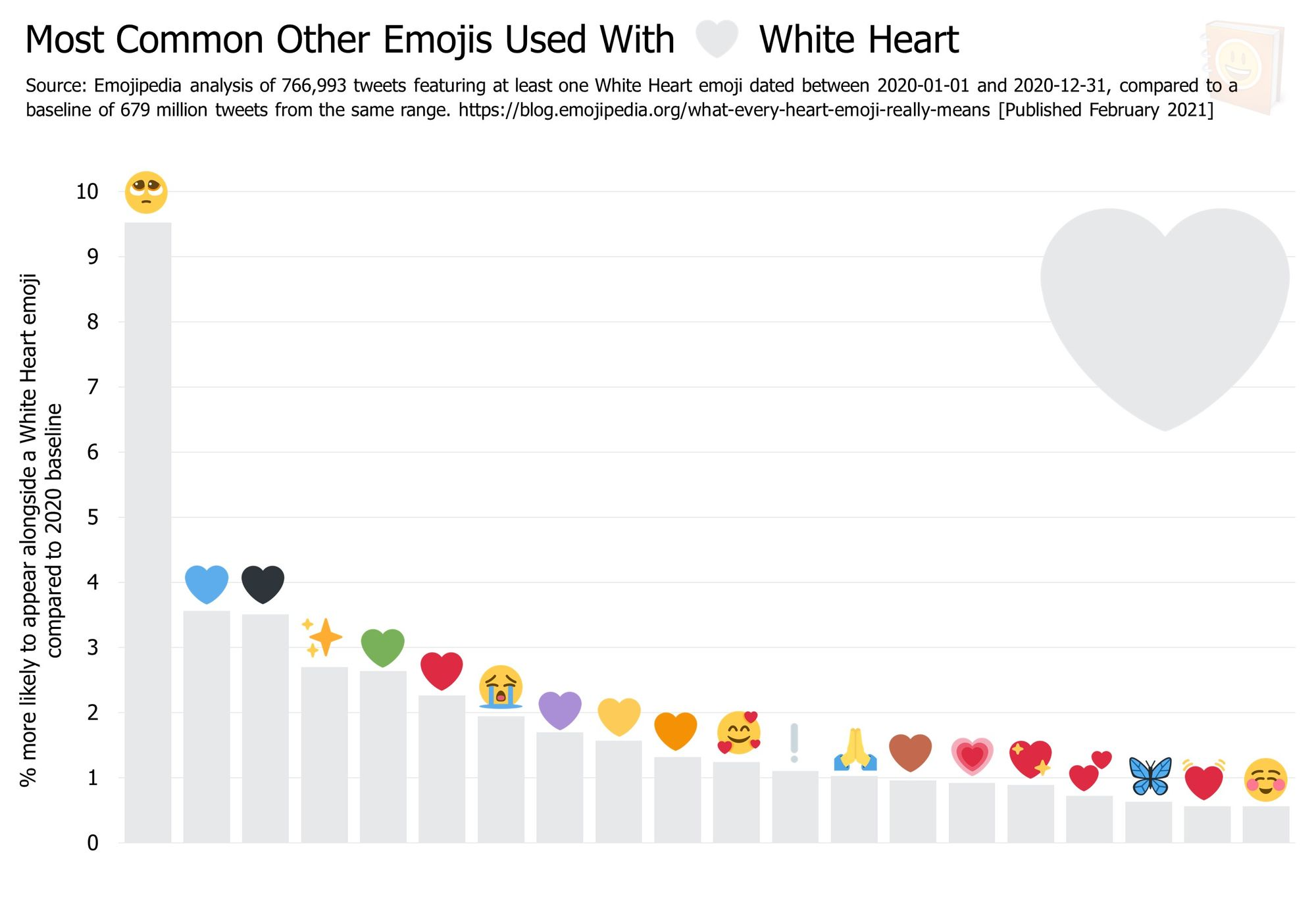 Emojipedia-Blog---What-Every-Heart-Emoji-Really-Means---Most-Common-Other-Emojis-Used-With-------White-Heart