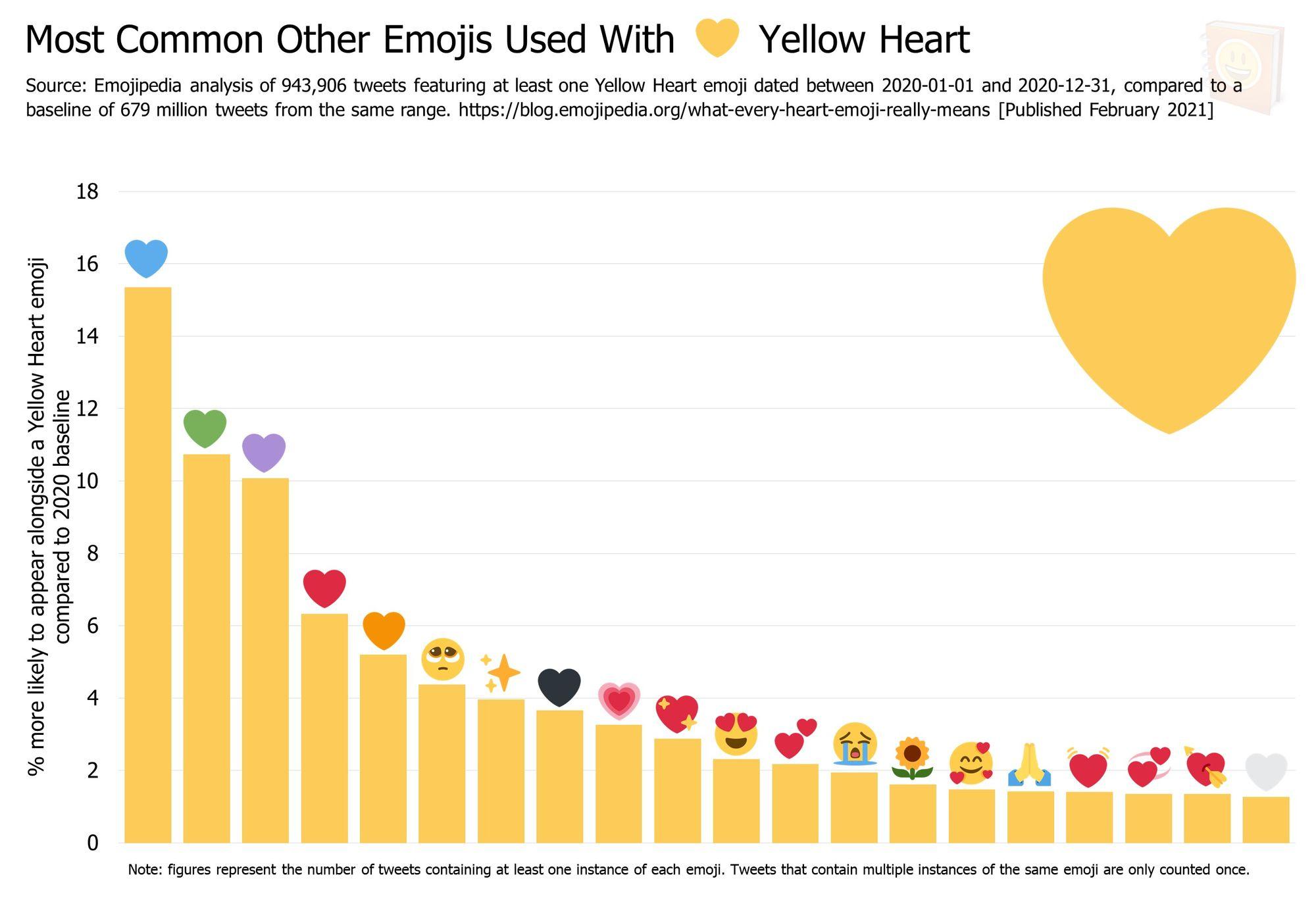 Emojipedia-Blog---What-Every-Heart-Emoji-Really-Means---Most-Common-Other-Emojis-Used-With-------Yellow-Heart