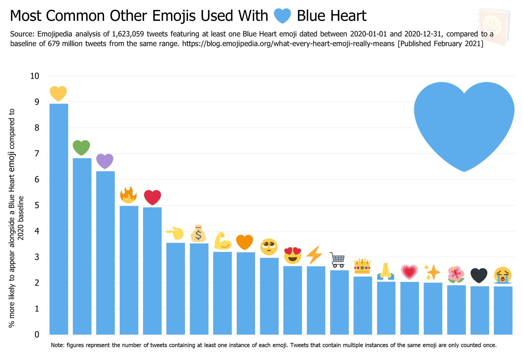 Emojipedia-Blog---What-Every-Heart-Emoji-Really-Means---Most-Common-Other-Emojis-Used-With------Blue-Heart