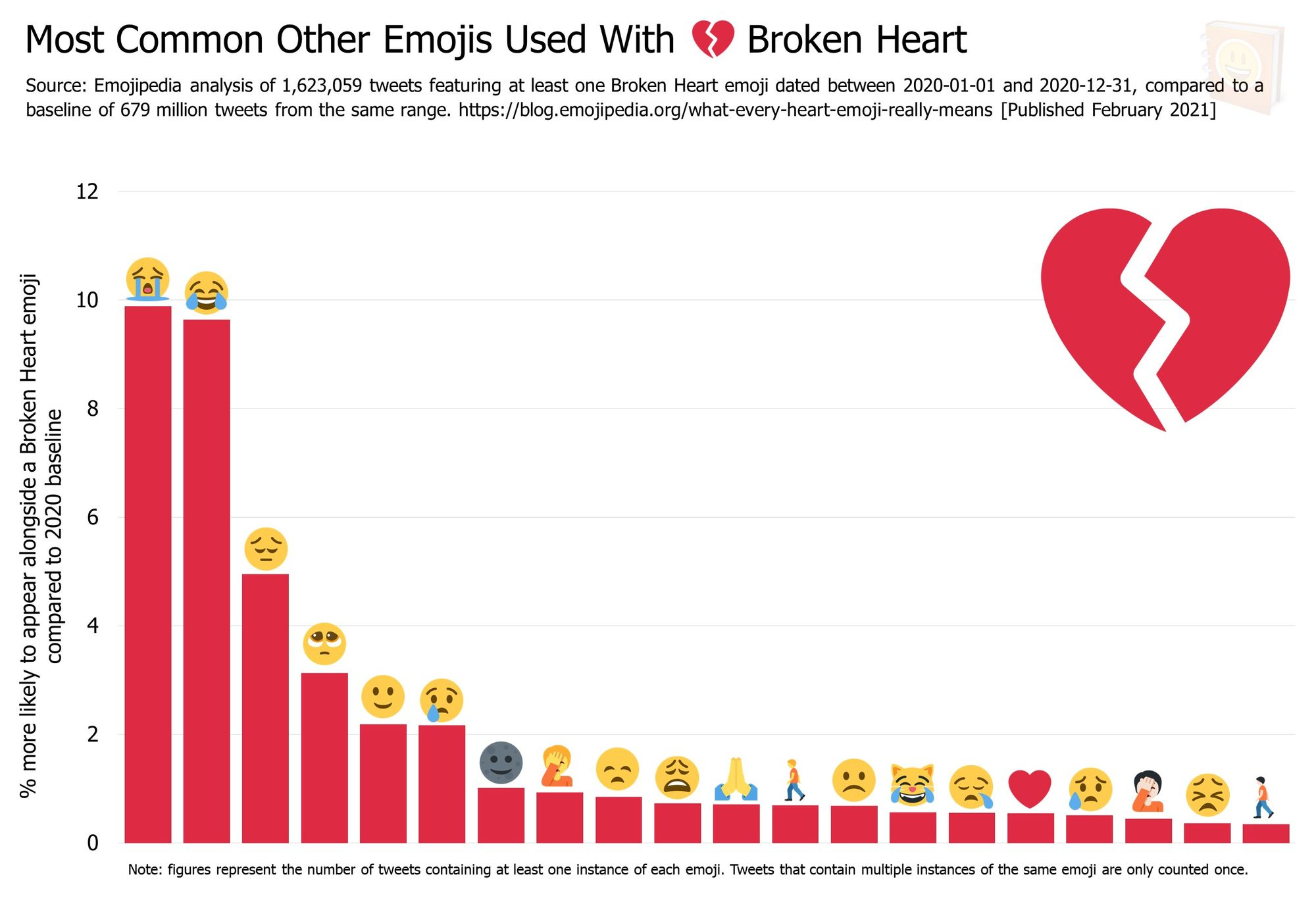 Emojipedia-Blog---What-Every-Heart-Emoji-Really-Means---Most-Common-Other-Emojis-Used-With------Broken-Heart