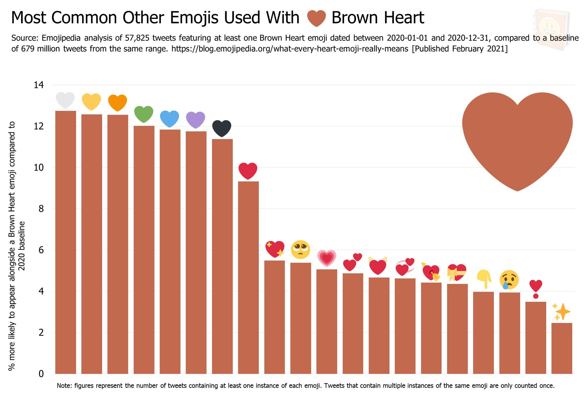 Emojipedia-Blog---What-Every-Heart-Emoji-Really-Means---Most-Common-Other-Emojis-Used-With------Brown-Heart
