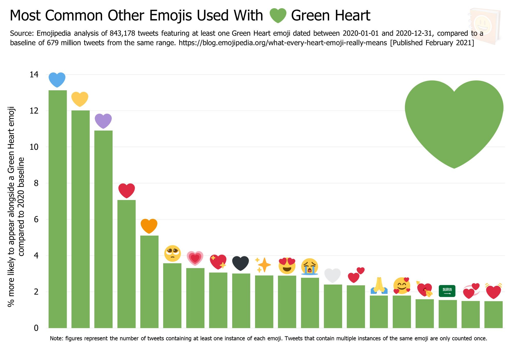 Emojipedia-Blog---What-Every-Heart-Emoji-Really-Means---Most-Common-Other-Emojis-Used-With------Green-Heart