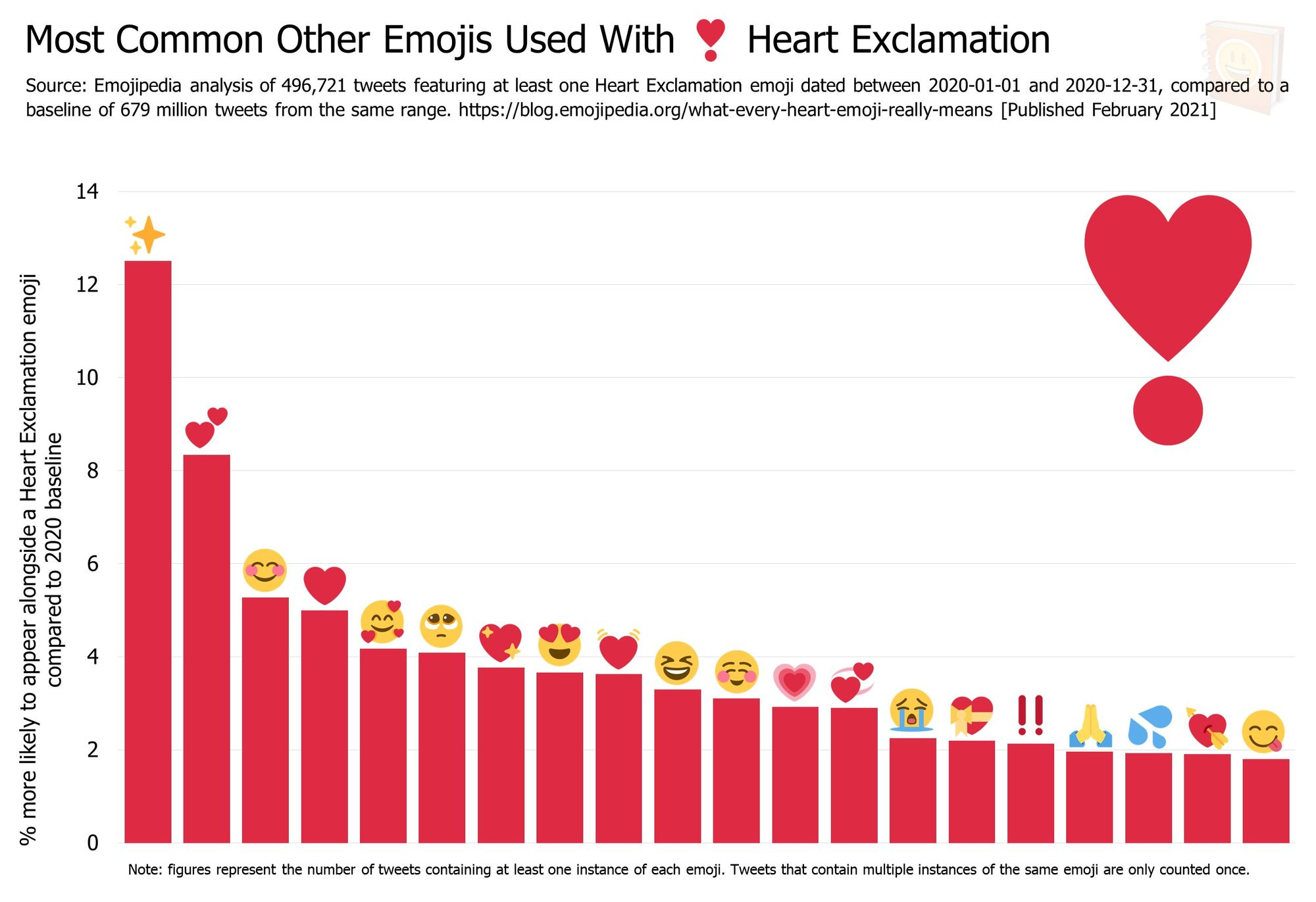 Emojipedia-Blog---What-Every-Heart-Emoji-Really-Means---Most-Common-Other-Emojis-Used-With------Heart-Exclamation-1