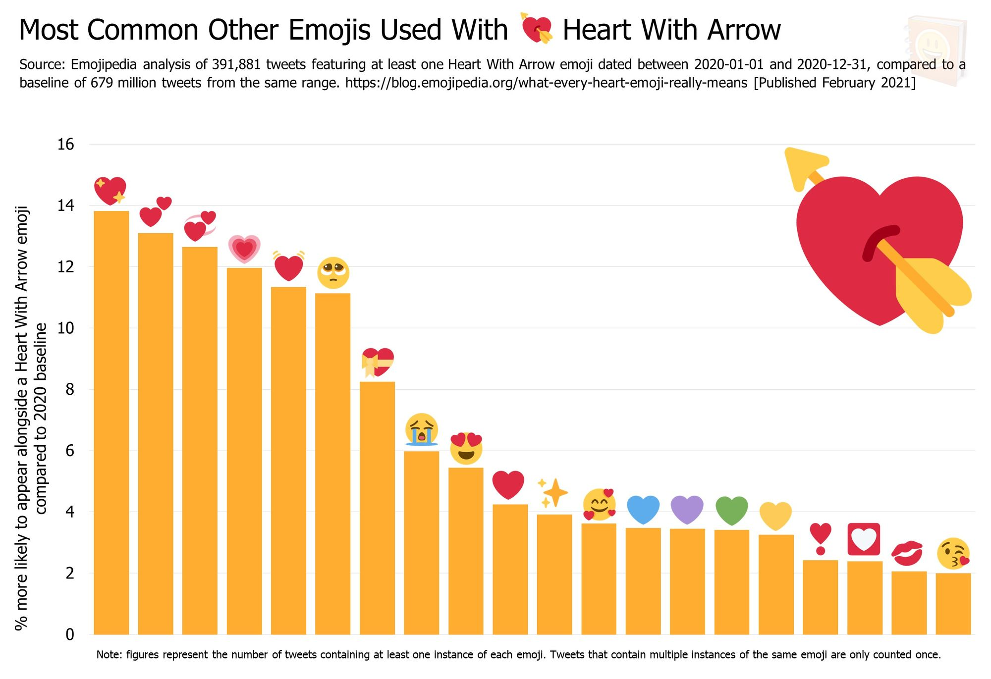 Emojipedia-Blog---What-Every-Heart-Emoji-Really-Means---Most-Common-Other-Emojis-Used-With------Heart-With-Arrow