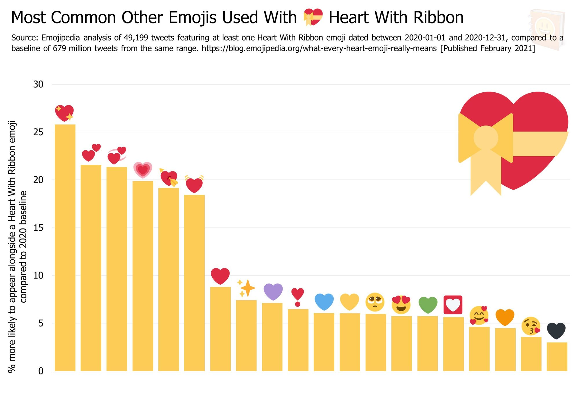 Emojipedia-Blog---What-Every-Heart-Emoji-Really-Means---Most-Common-Other-Emojis-Used-With------Heart-With-Ribbon