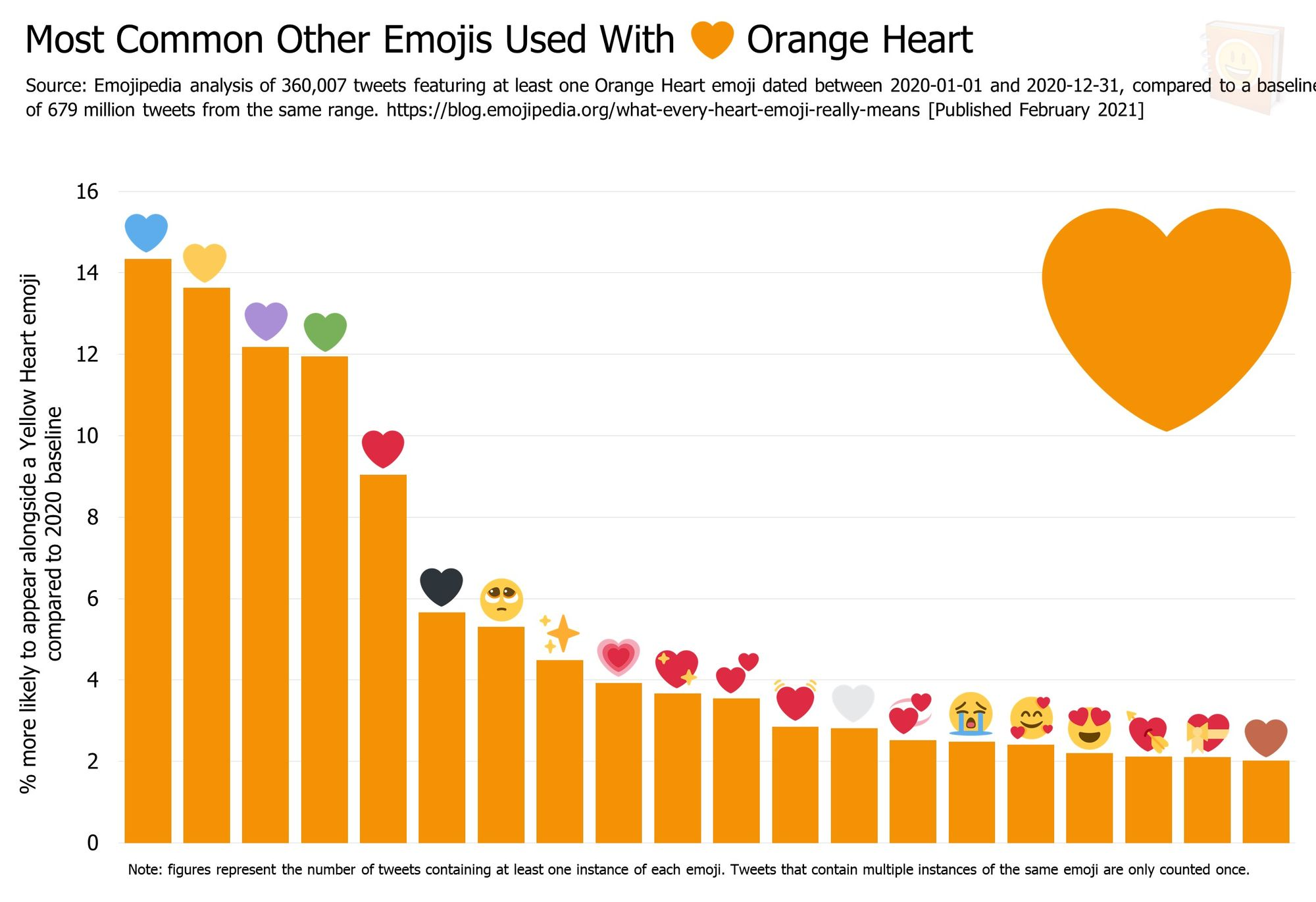 Emojipedia-Blog---What-Every-Heart-Emoji-Really-Means---Most-Common-Other-Emojis-Used-With------Orange-Heart