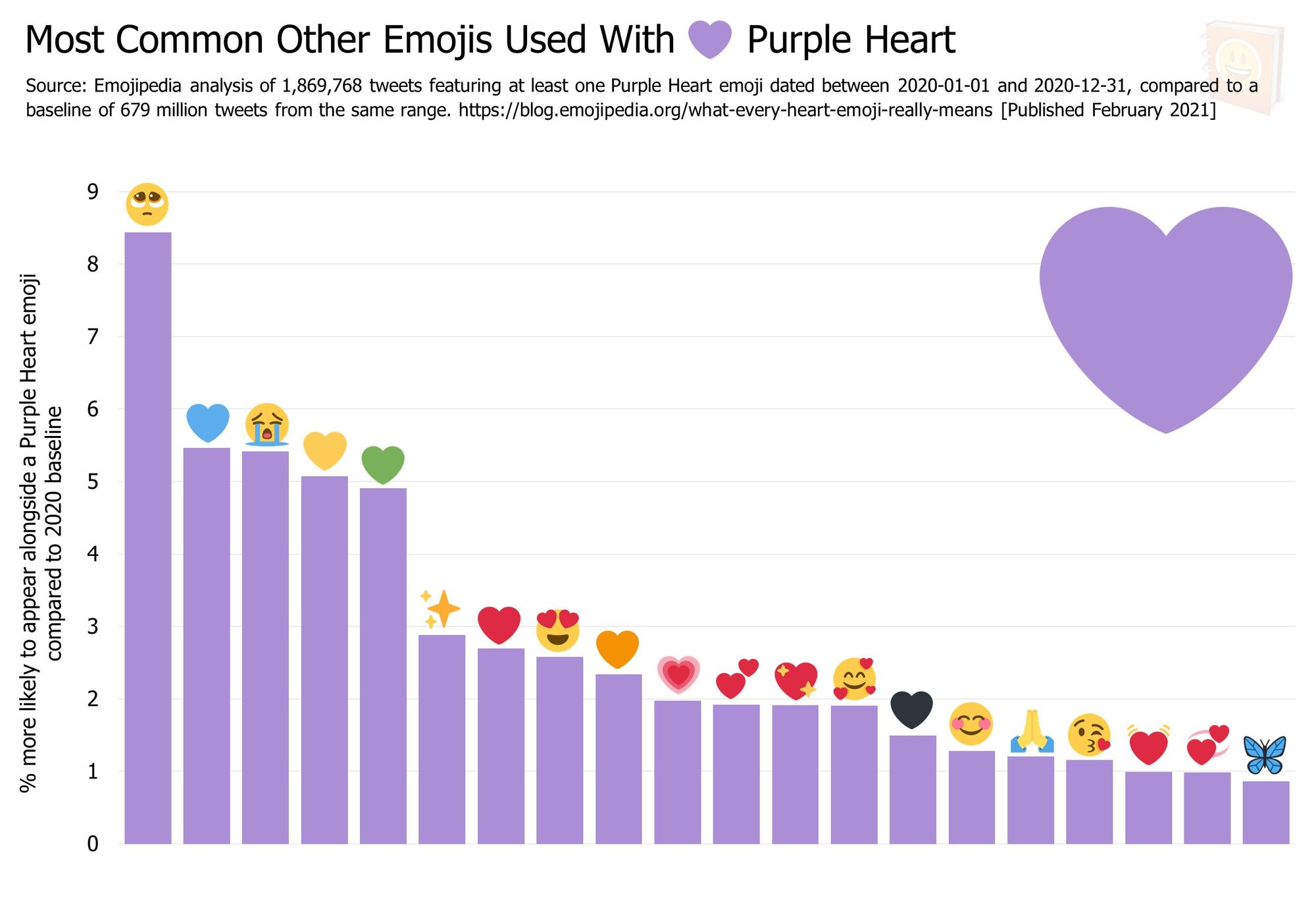 Emojipedia-Blog---What-Every-Heart-Emoji-Really-Means---Most-Common-Other-Emojis-Used-With------Purple-Heart