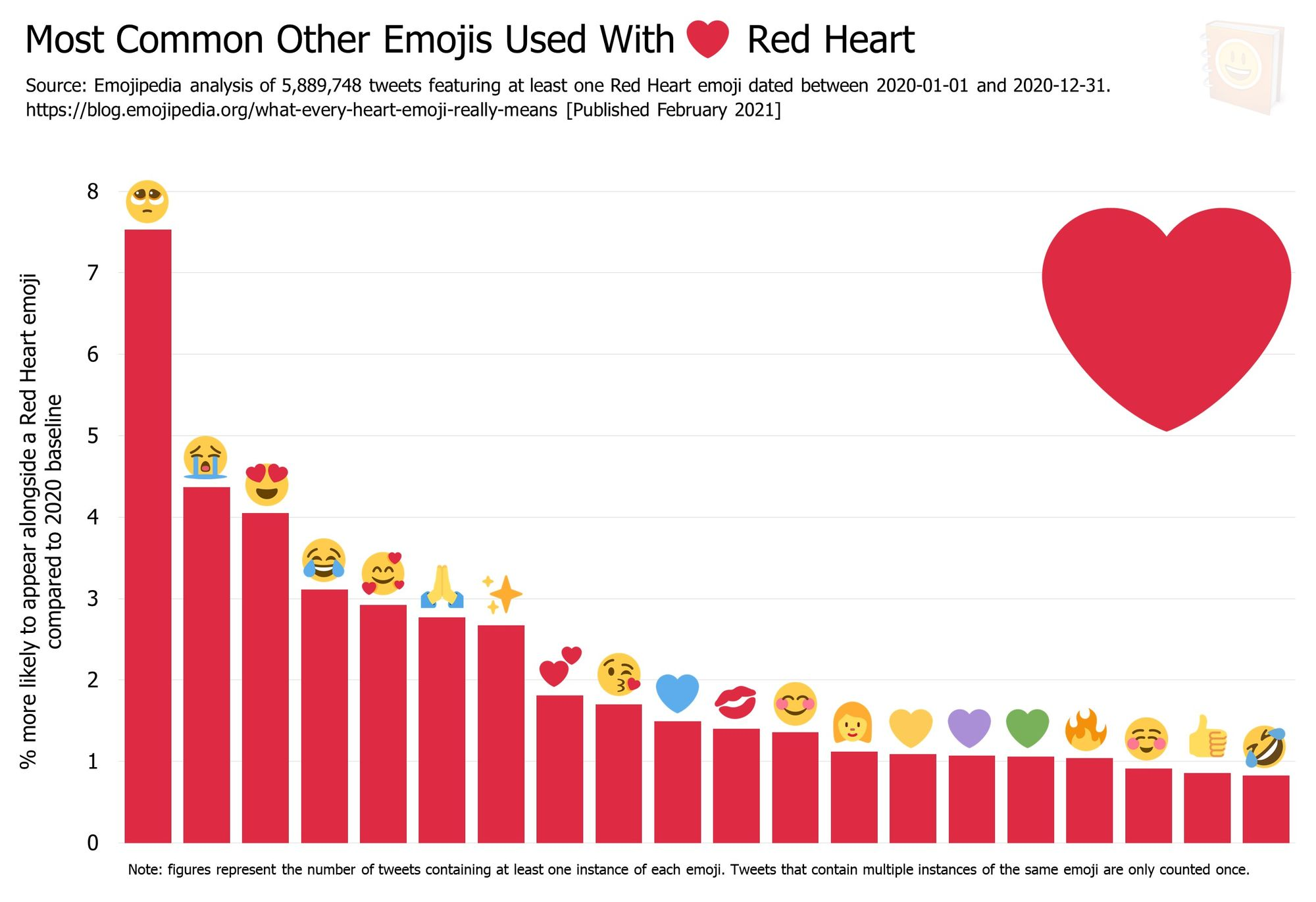 Emojipedia-Blog---What-Every-Heart-Emoji-Really-Means---Most-Common-Other-Emojis-Used-With------Red-Heart