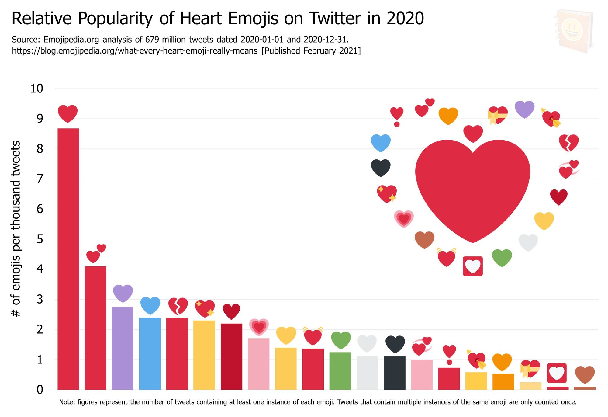Emojipedia-Blog---What-Every-Heart-Emoji-Really-Means---Relative-Popularity-of-Heart-Emojis-on-Twitter-in-2020