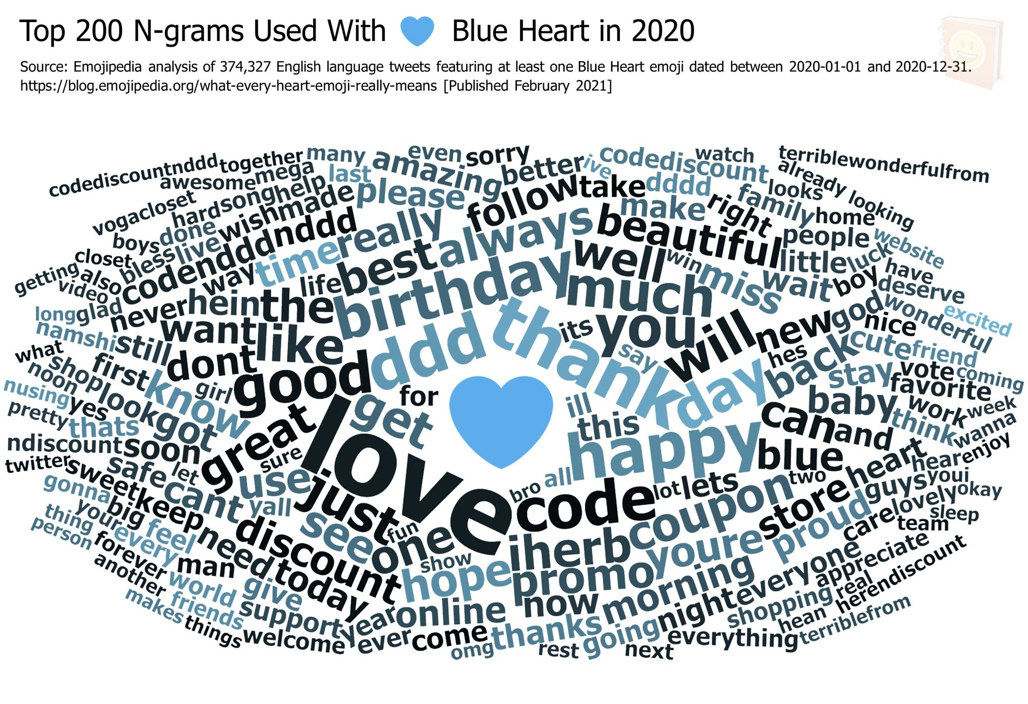 Emojipedia-Blog---What-Every-Heart-Emoji-Really-Means---Top-200-N-grams-Used-With-------Blue-Heart-in-2020