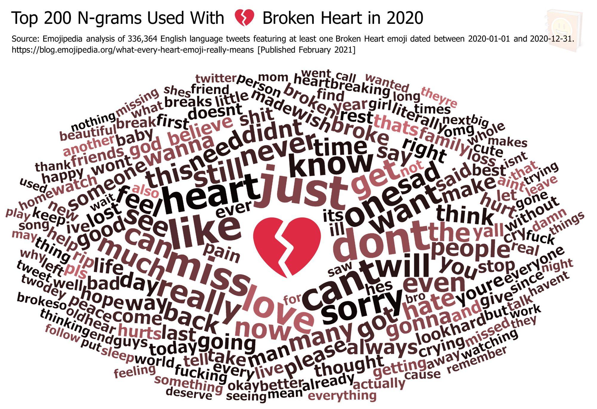 Emojipedia-Blog---What-Every-Heart-Emoji-Really-Means---Top-200-N-grams-Used-With-------Broken-Heart-in-2020