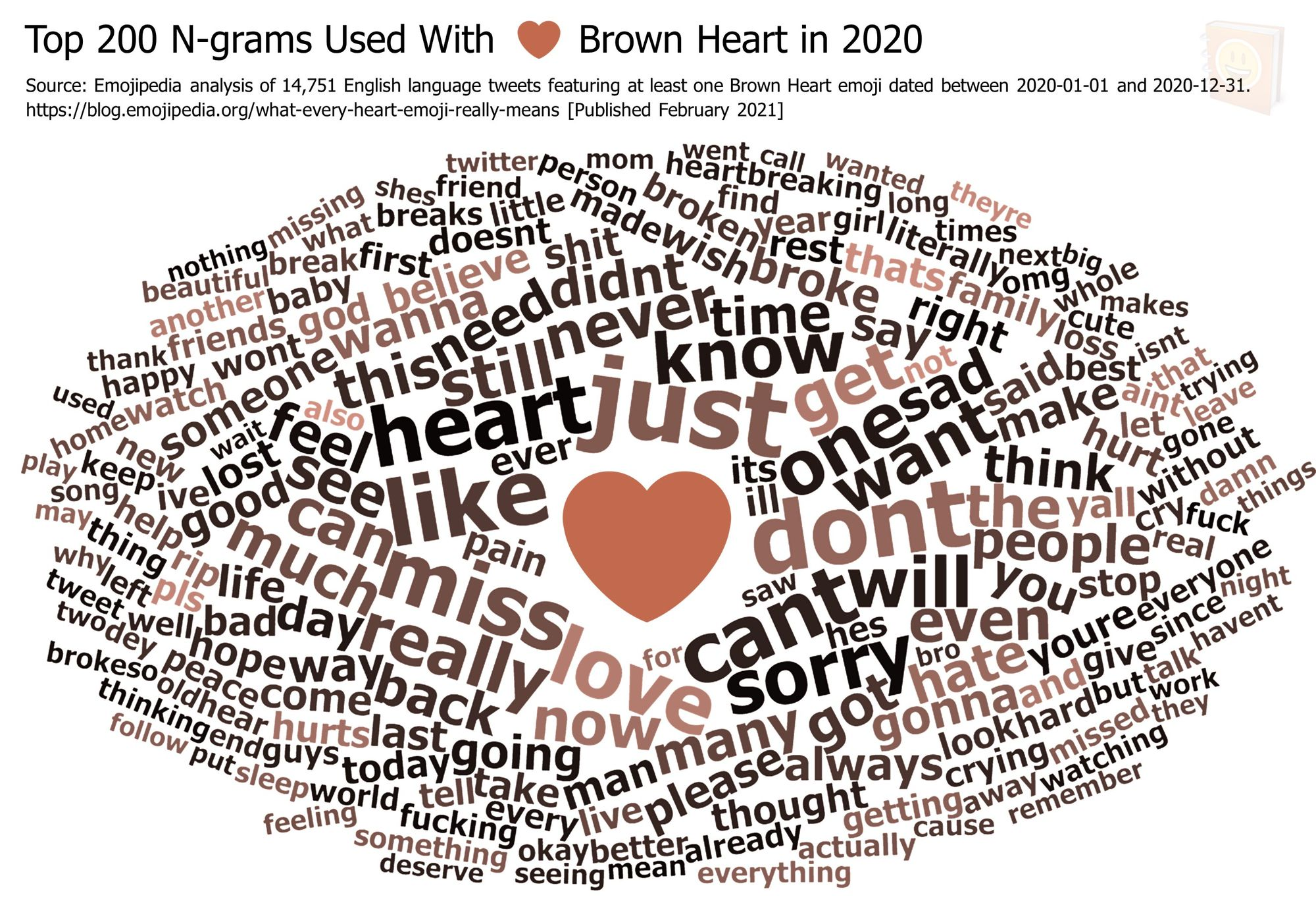 Emojipedia-Blog---What-Every-Heart-Emoji-Really-Means---Top-200-N-grams-Used-With-------Brown-Heart-in-2020