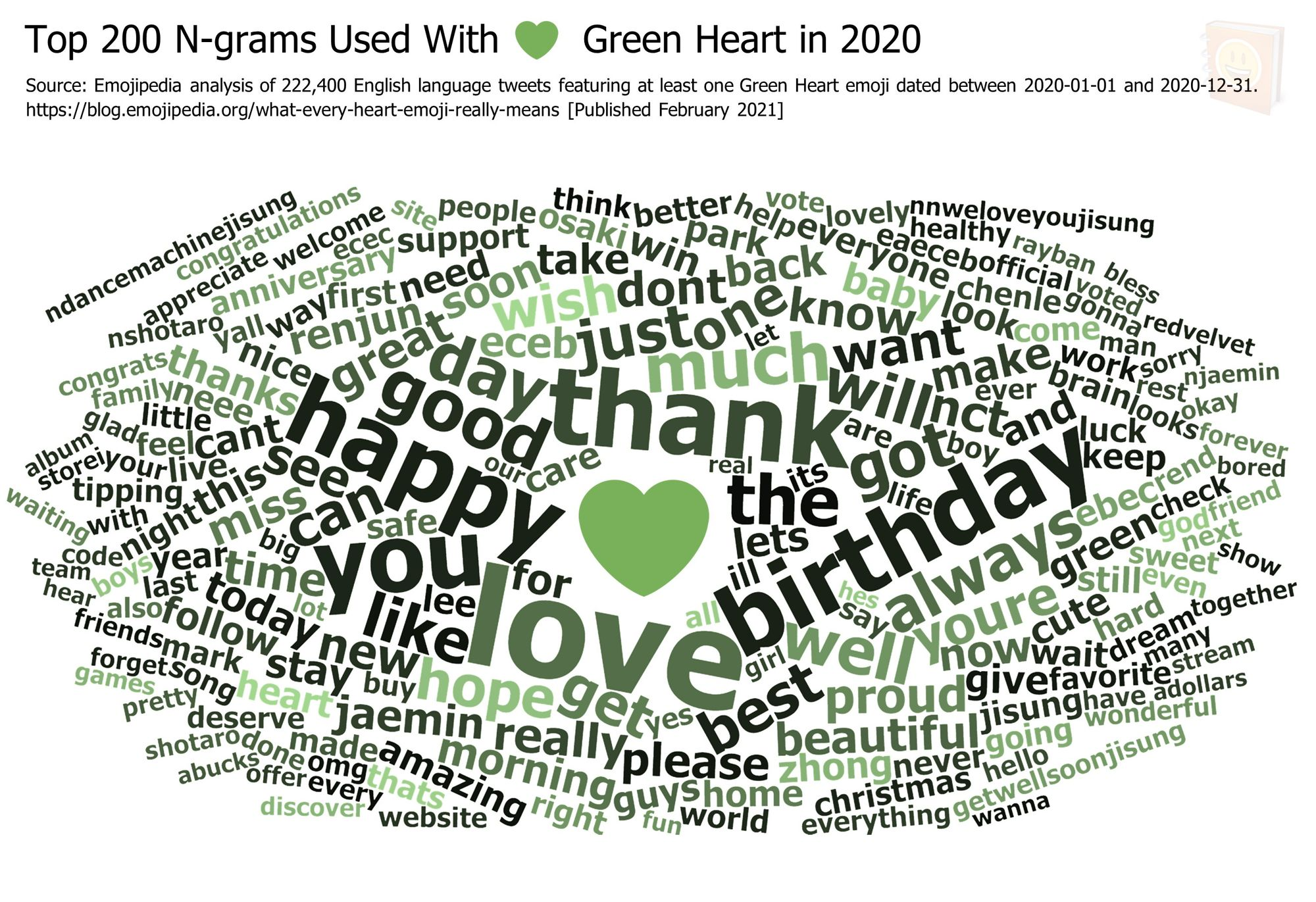 Emojipedia-Blog---What-Every-Heart-Emoji-Really-Means---Top-200-N-grams-Used-With-------Green-Heart-in-2020