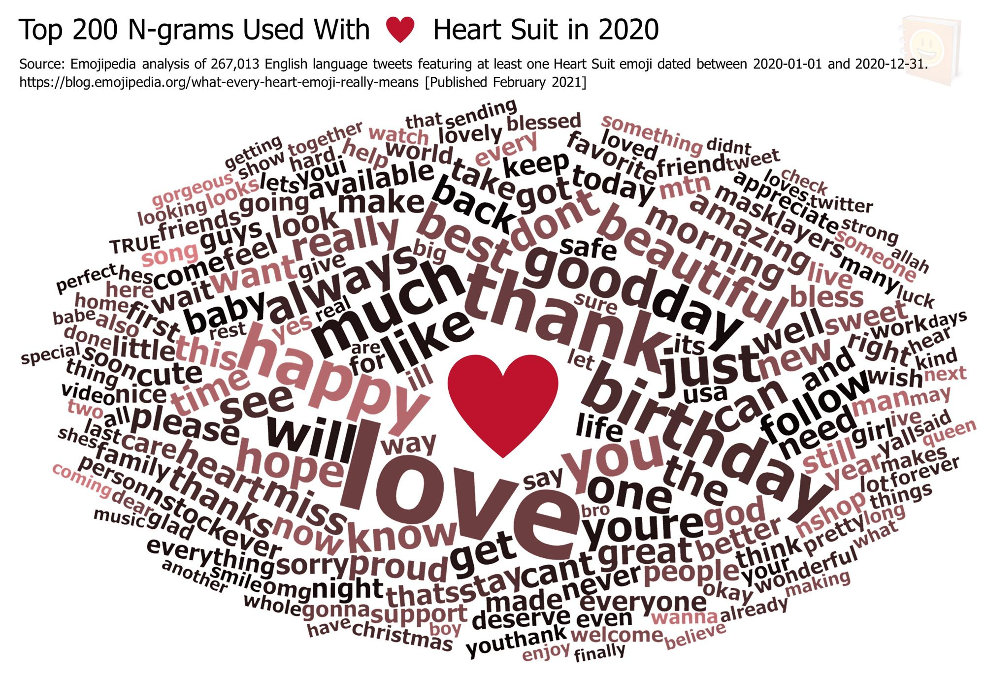 Emojipedia-Blog---What-Every-Heart-Emoji-Really-Means---Top-200-N-grams-Used-With-------Heart-Suit-in-2020