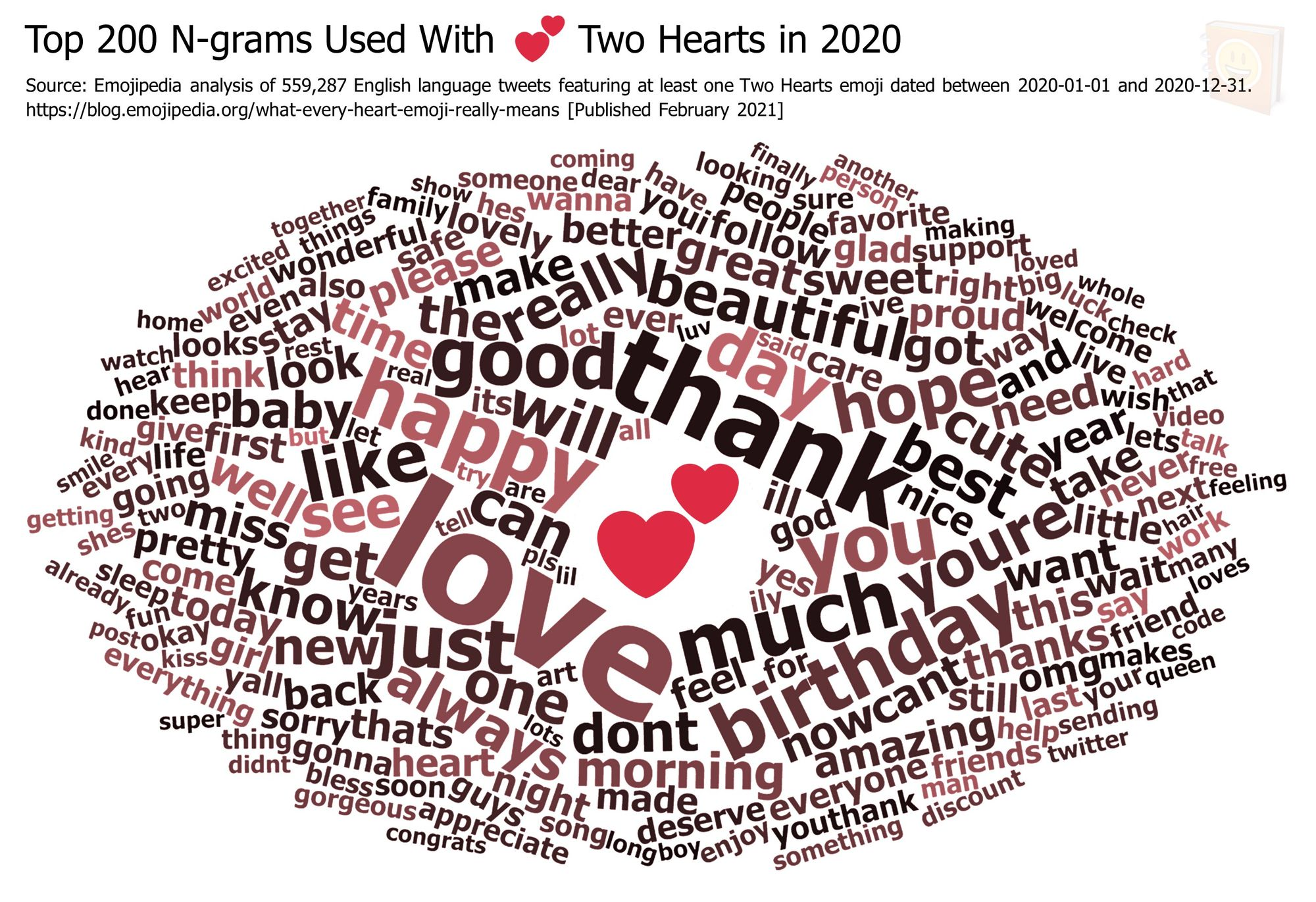 Emojipedia-Blog---What-Every-Heart-Emoji-Really-Means---Top-200-N-grams-Used-With-------Two-Hearts-in-2020