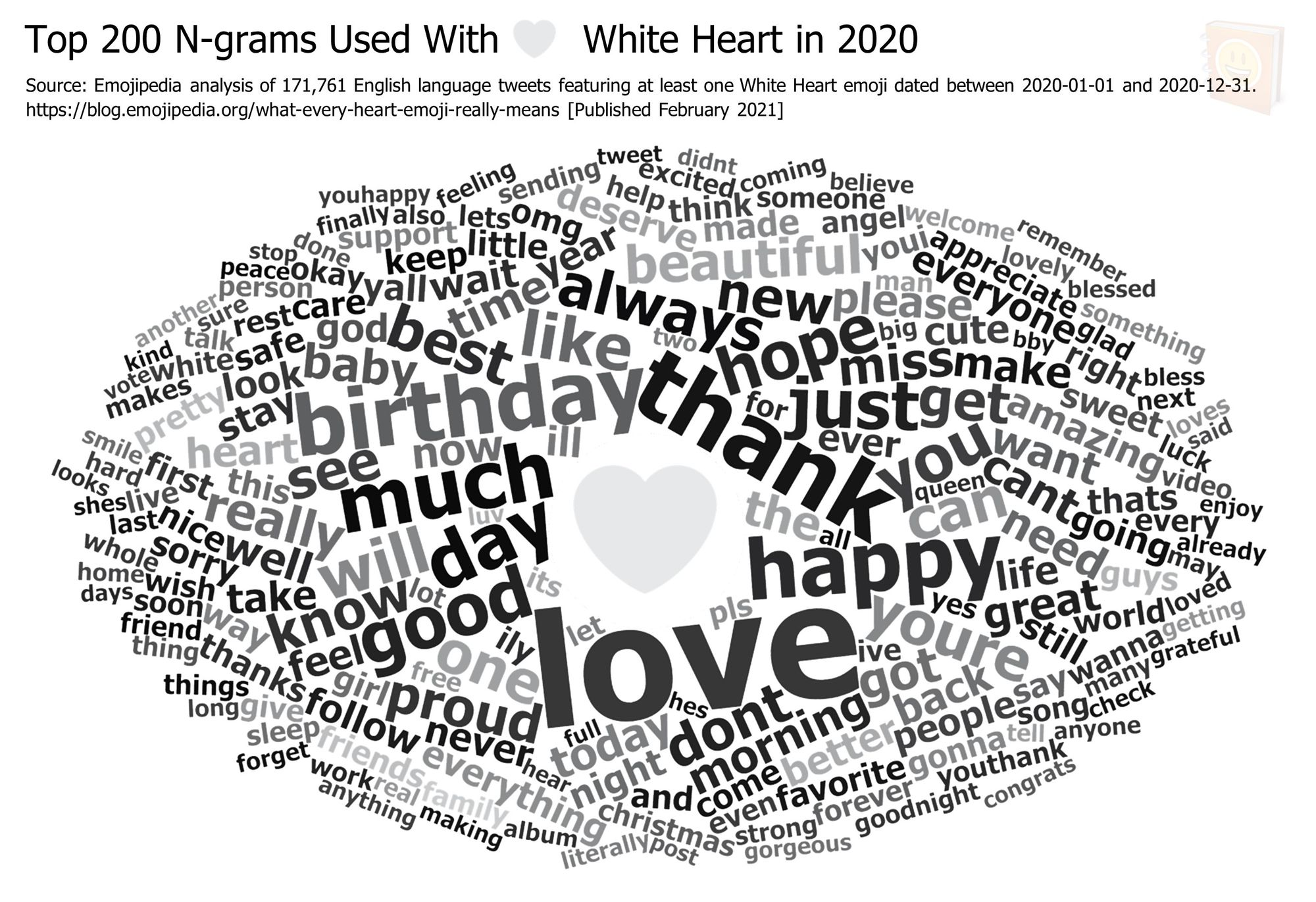 Emojipedia-Blog---What-Every-Heart-Emoji-Really-Means---Top-200-N-grams-Used-With-------White-Heart-in-2020