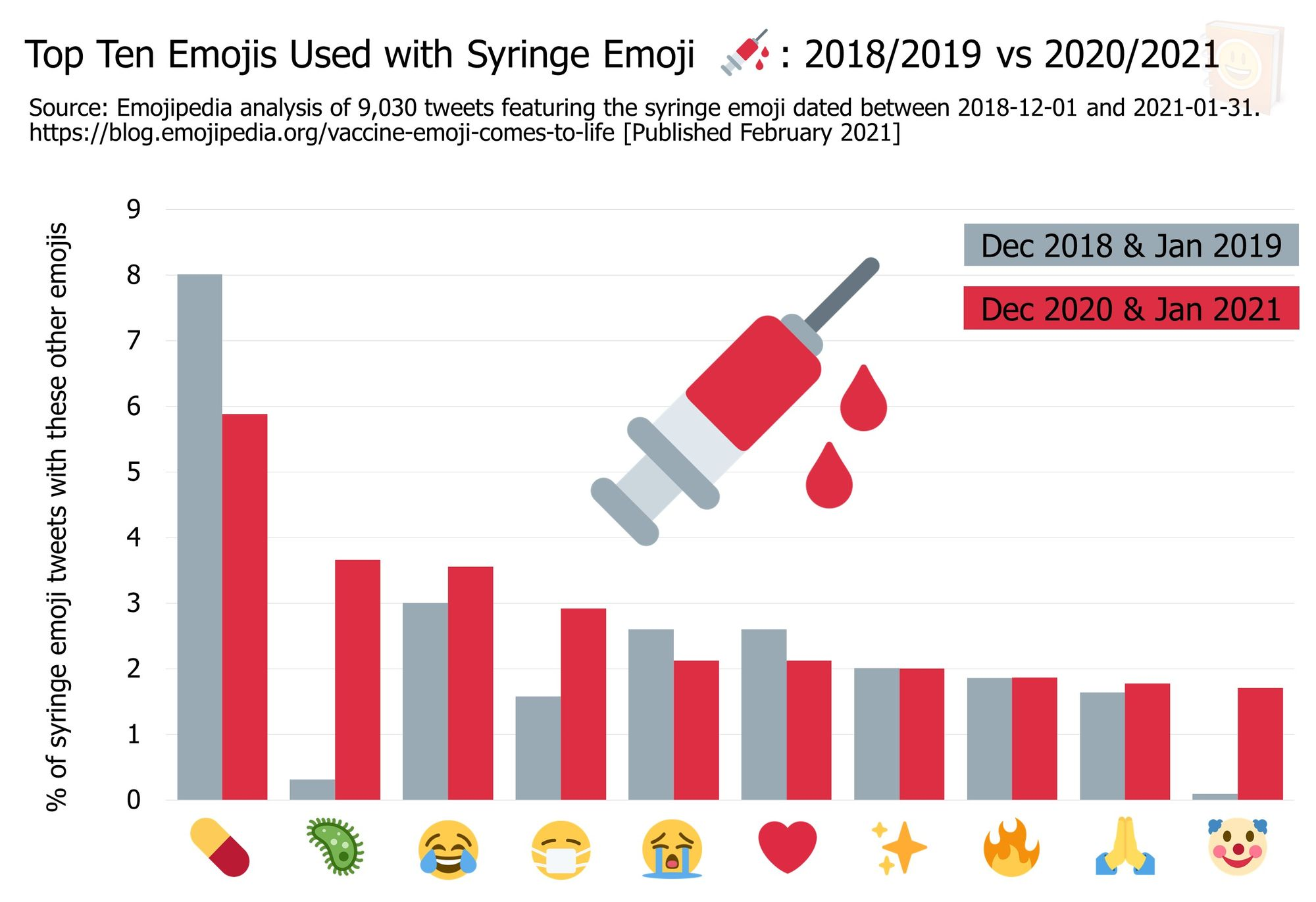 Emojipedia-Syringe-Emoji-Analysis---February-2021---Top-Ten-Emojis-Used-with-Syringe-Emoji-on-Twitter-2018-2019-vs-2020-2021