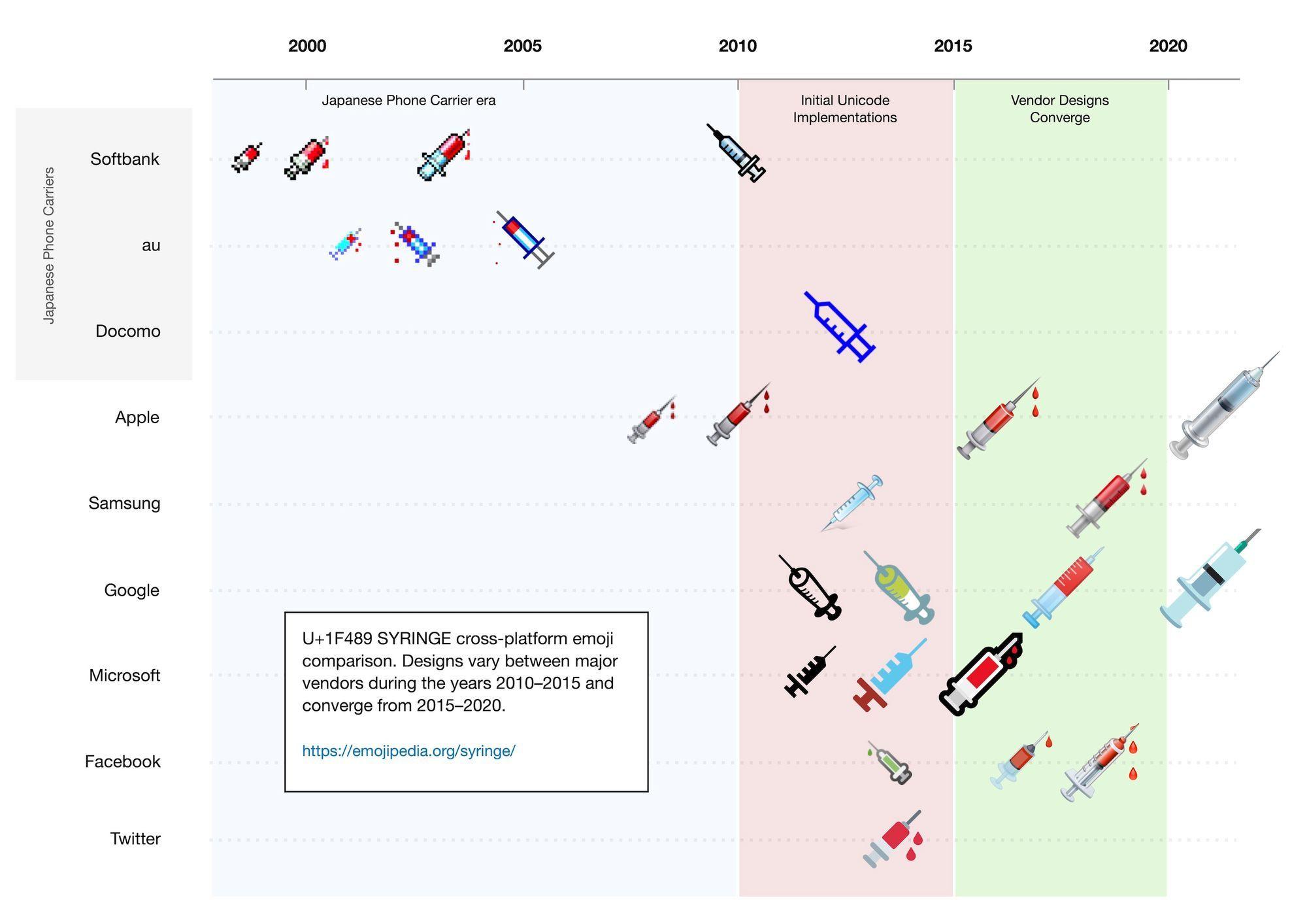 syringe-emoji-update-ios-14-5-google-android-emojipedia-2021
