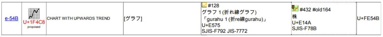 Emojipedia-Red-Chart-Increasing-Unicode-Proposal