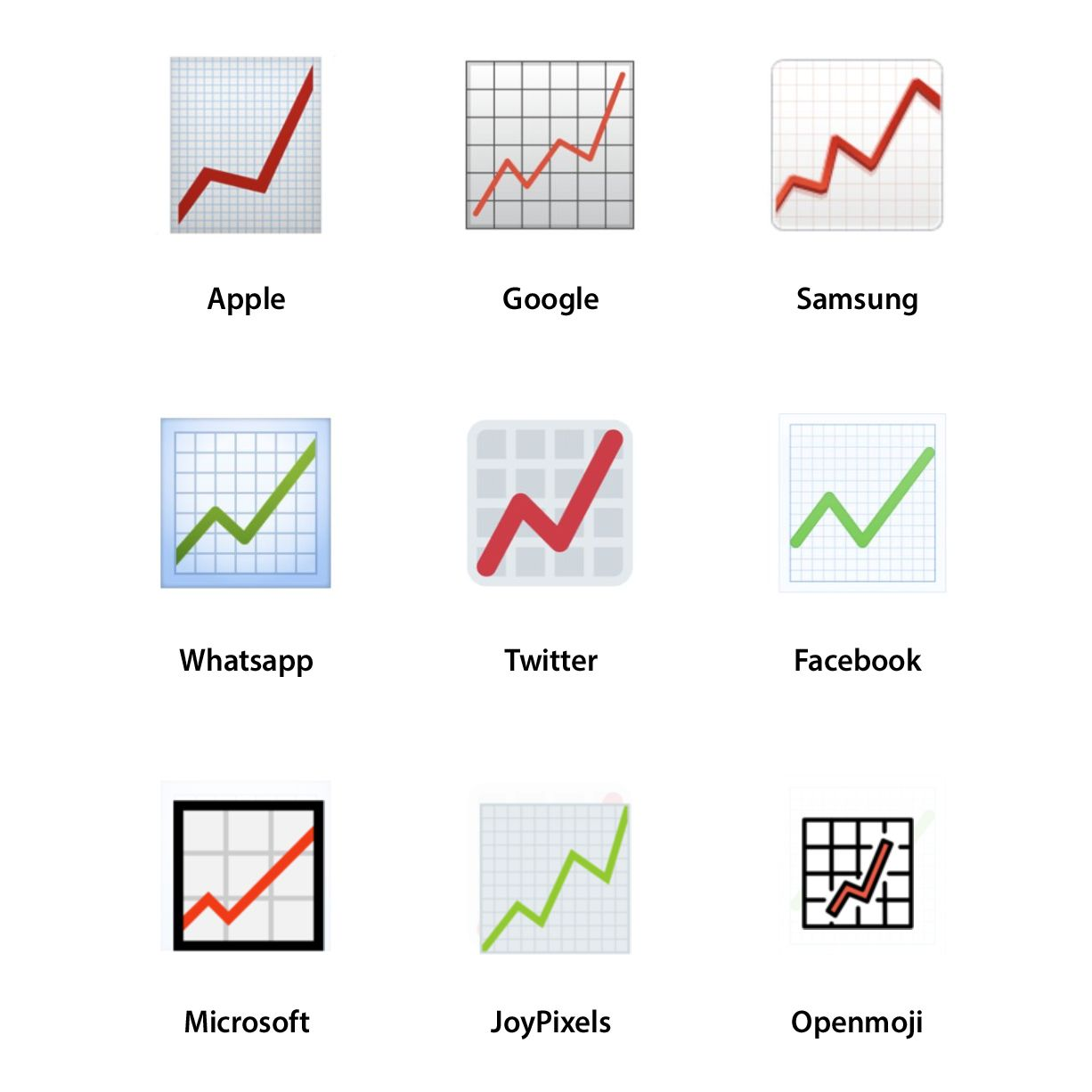 Emojipedia-Red-Chart-Increasing-Vendor-Comparison