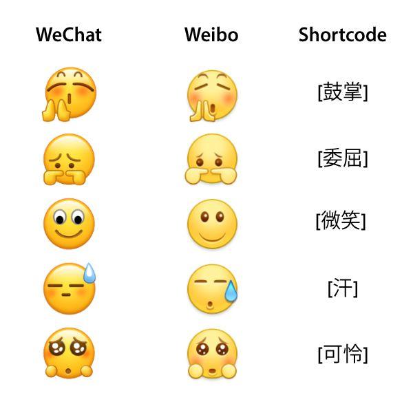 Emojipedia-China-Annual-Emoji-Censorship-Select-Emojis-Shared-Shortcodes