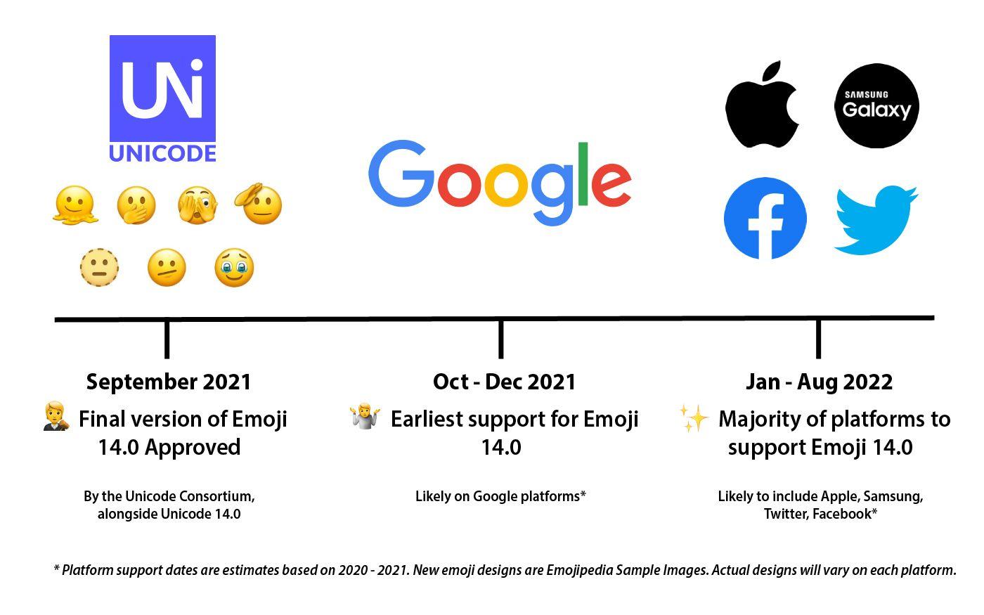 Emojipedia-Emoji-14_0-Timeline-September-2021