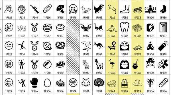 What's New in Unicode 12.0