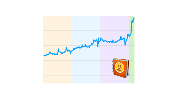 Emojipedia Lookups At All Time High